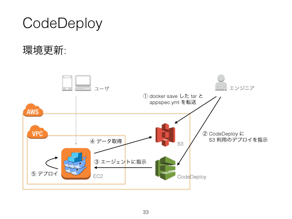 CodeDeploy 33 ڥߋ৽: EC2 S3 CodeDeploy ᶃ docker ...