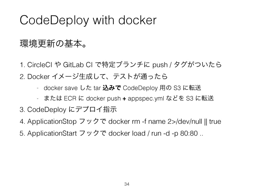 CodeDeploy with docker ڥߋ৽ͷجຊɻ 1. CircleCI  G...