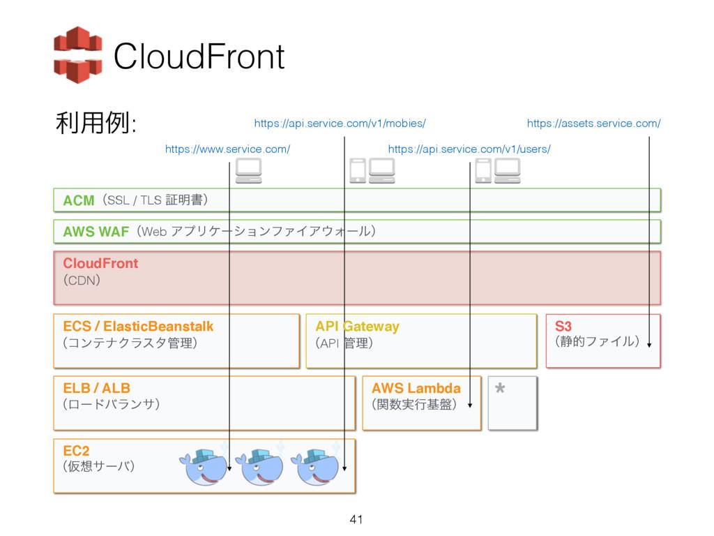 ར༻ྫ: CloudFront AWS WAF CloudFront ACM ECS / El...