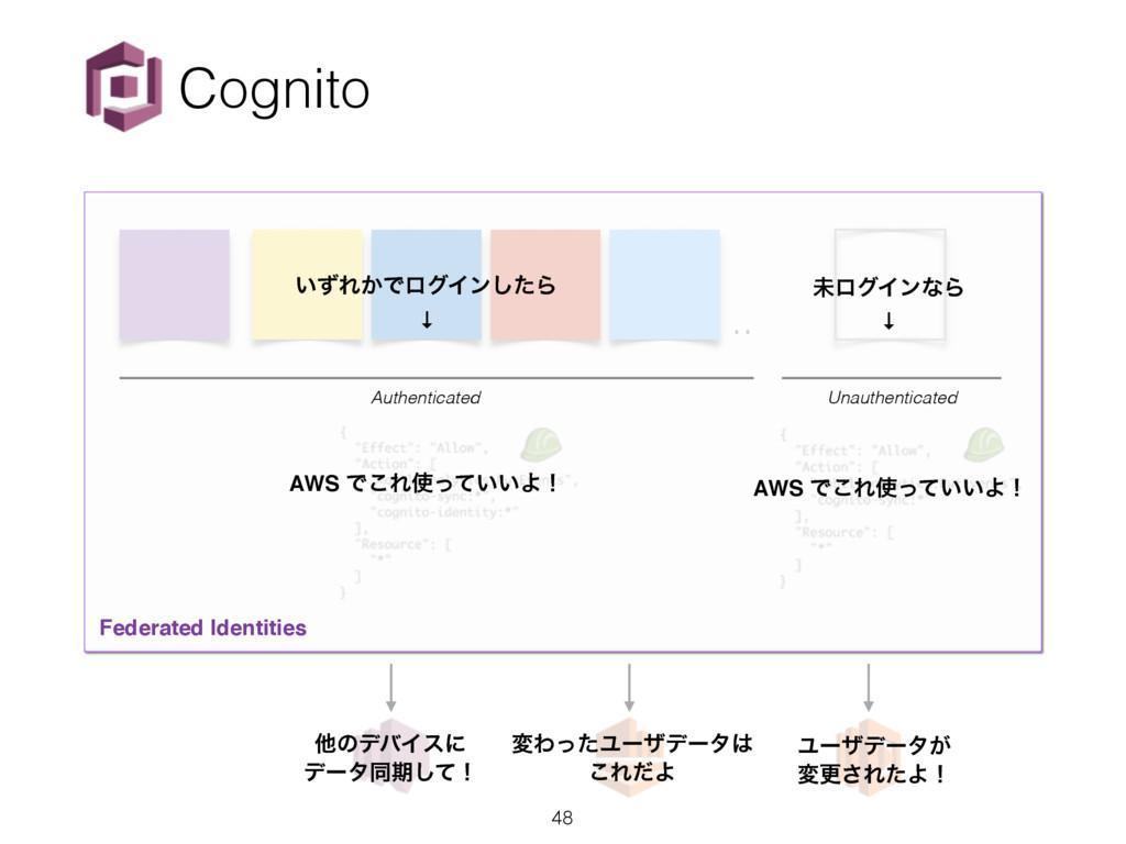 .. Cognito Federated Identities ͍ͣΕ͔ͰϩάΠϯͨ͠Β ↓ ...