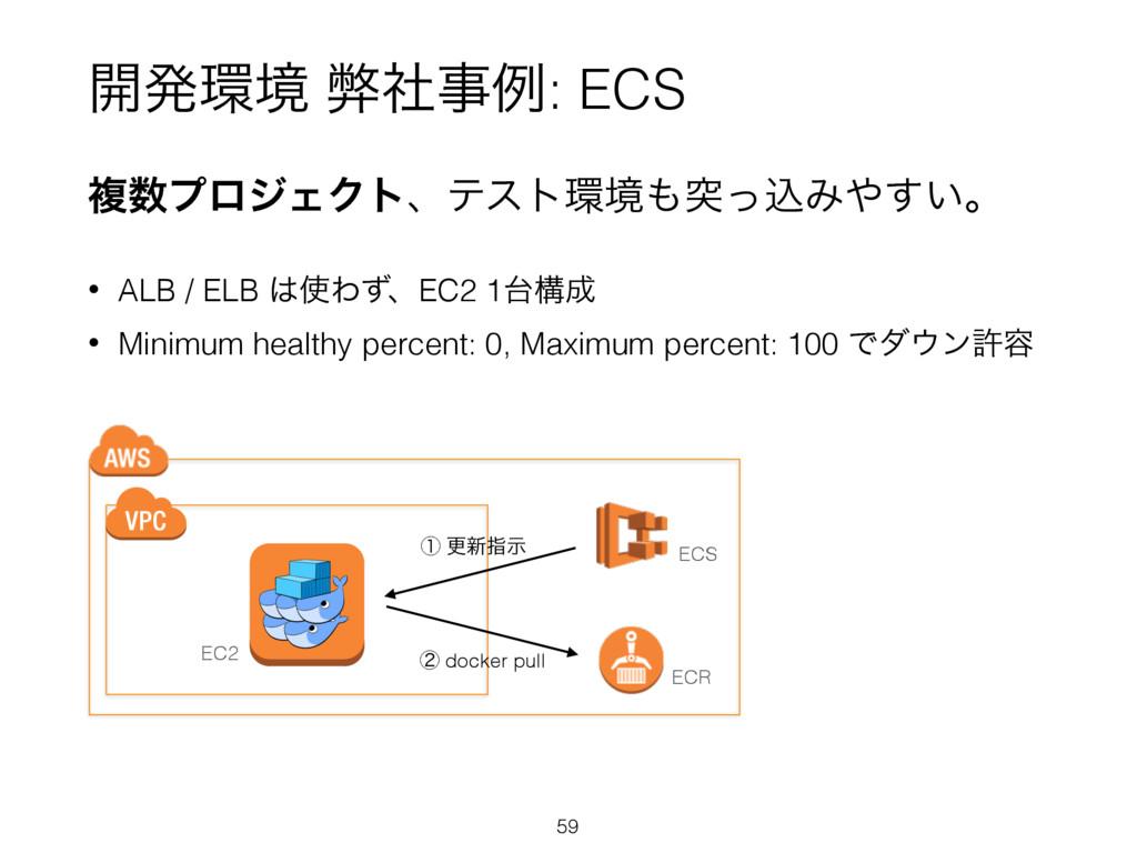 ։ൃڥ ฐࣾྫ: ECS ෳϓϩδΣΫτɺςετڥಥͬࠐΈ͍͢ɻ • ALB / ...