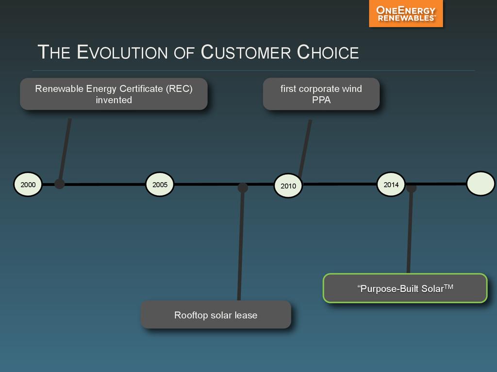 "THE EVOLUTION OF CUSTOMER CHOICE ""Purpose-Built..."