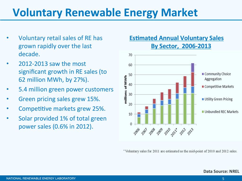 5  Voluntary Renewable Energy Marke...