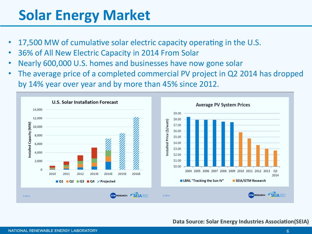6  Solar Energy Market  • 17,500...