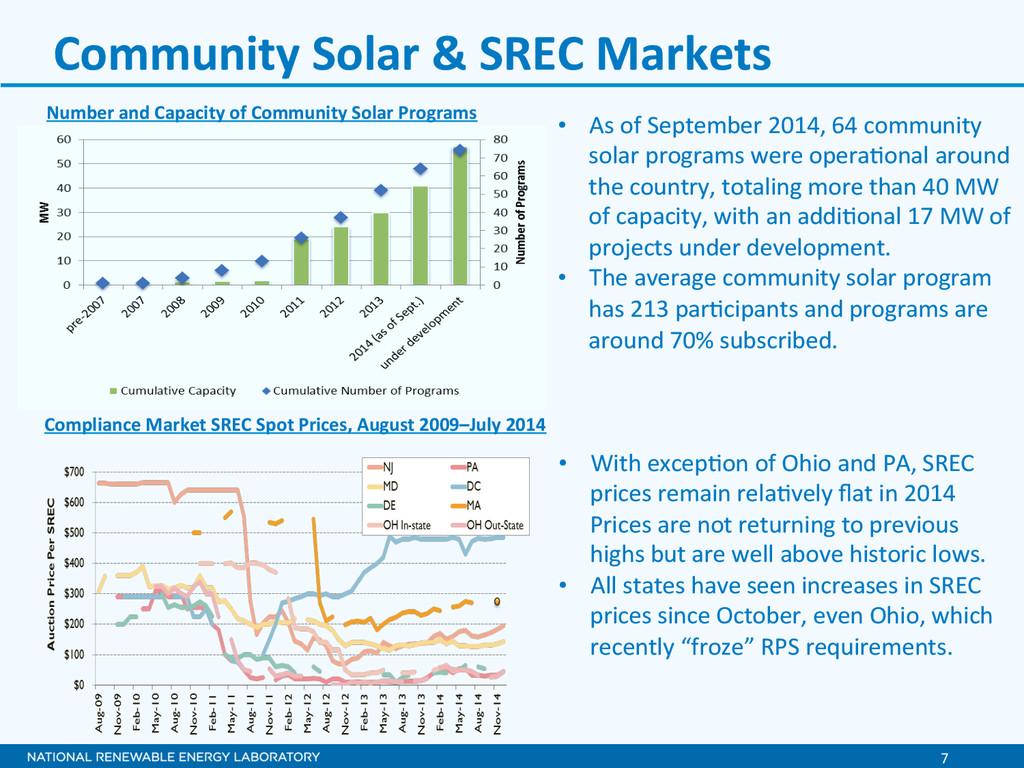 7  Community Solar & SREC Market...