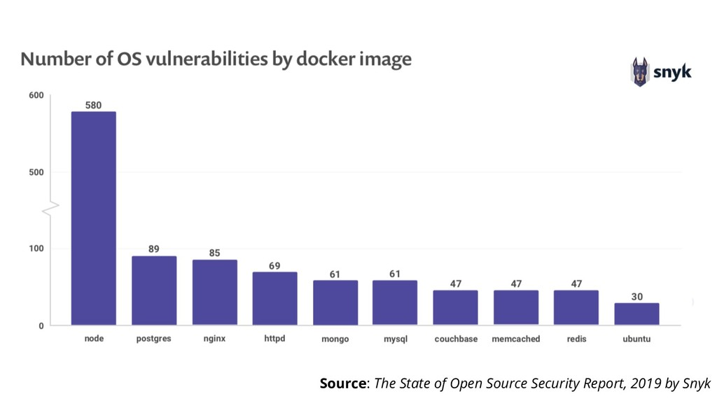 Source: The State of Open Source Security Repor...