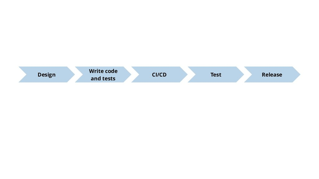 Write code and tests CI/CD Test Release Design