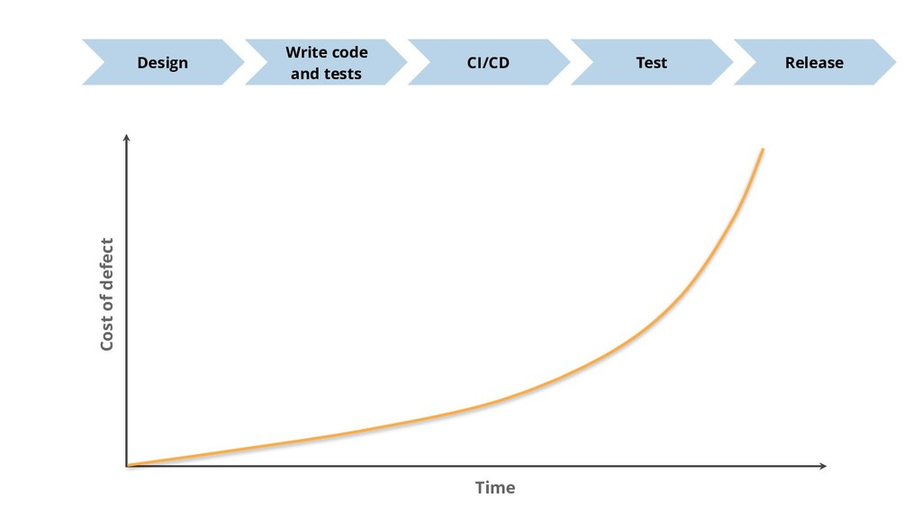 Time Cost of defect Write code and tests CI/CD ...