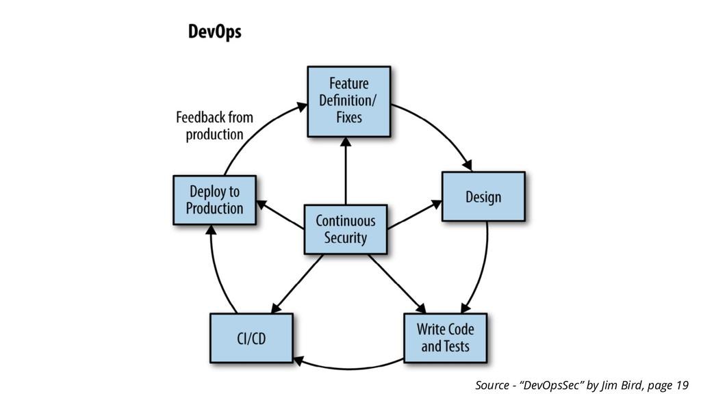 """Source - """"DevOpsSec"""" by Jim Bird, page 19"""
