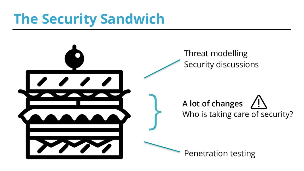 The Security Sandwich } Threat modelling Securi...