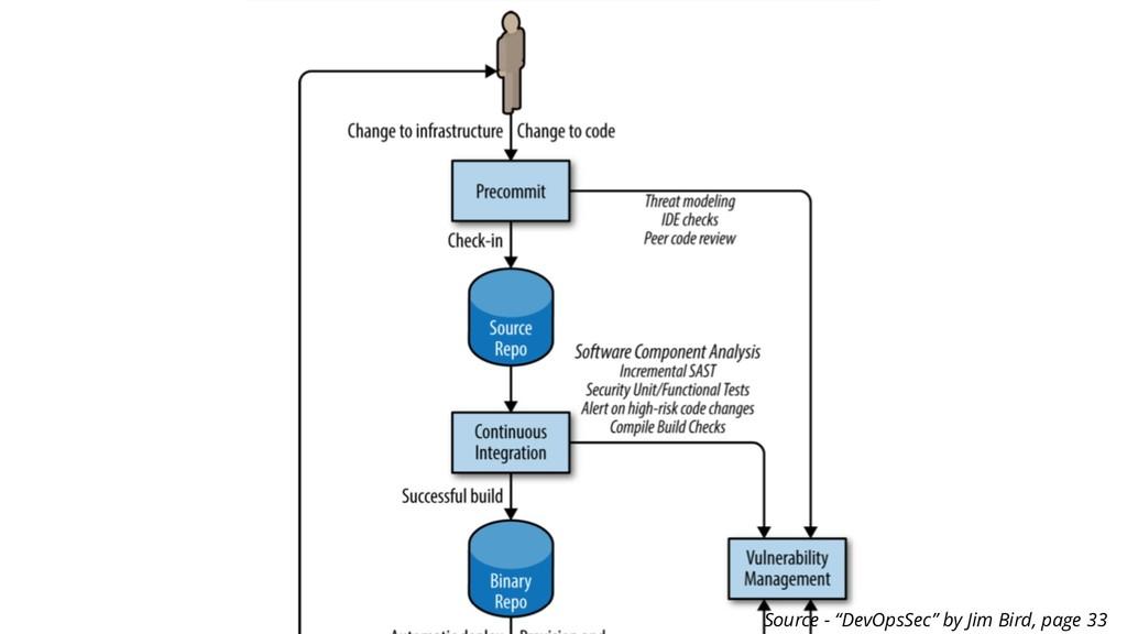"""Source - """"DevOpsSec"""" by Jim Bird, page 33"""