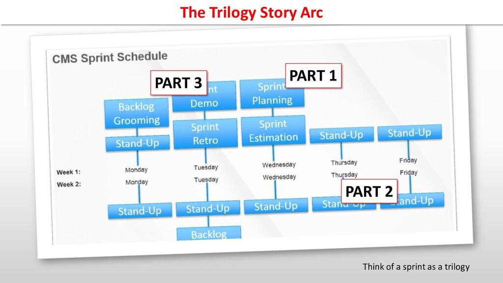 PART 1 PART 2 PART 3 The Trilogy Story Arc Thin...