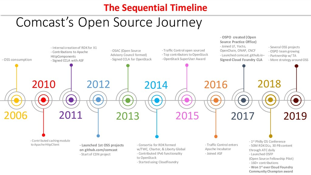 2012 - Launched 1st OSS projects on github.com/...