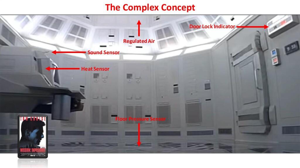 The Complex Concept Heat Sensor Sound Sensor Do...