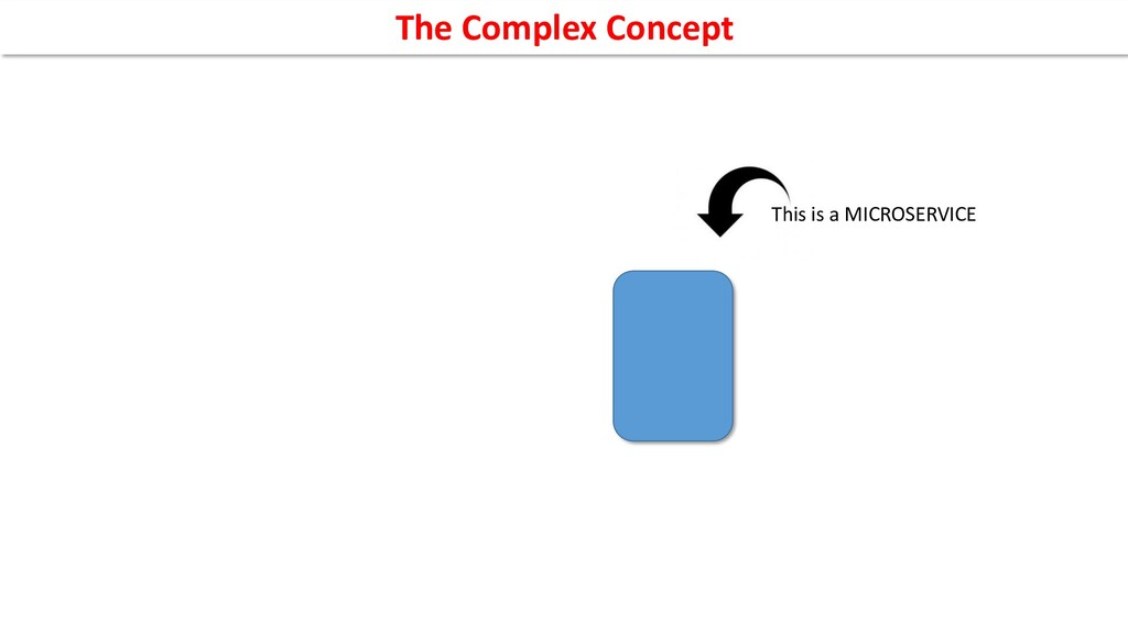 This is a MICROSERVICE The Complex Concept