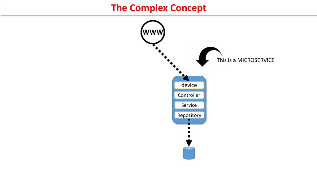 This is a MICROSERVICE Controller device Servic...
