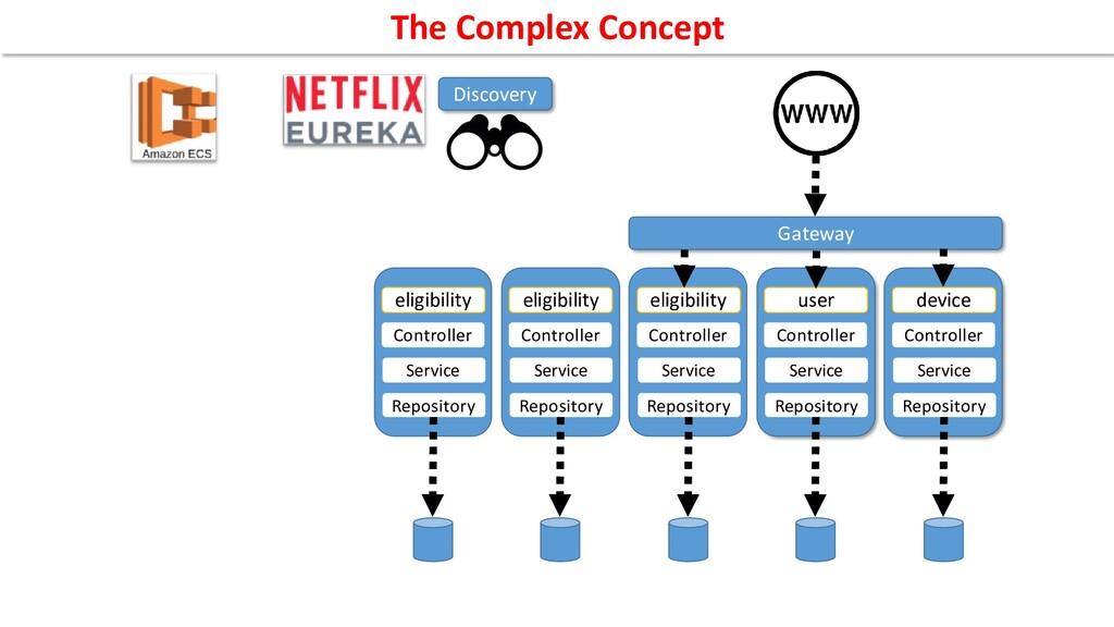 Controller device Service Repository Controller...
