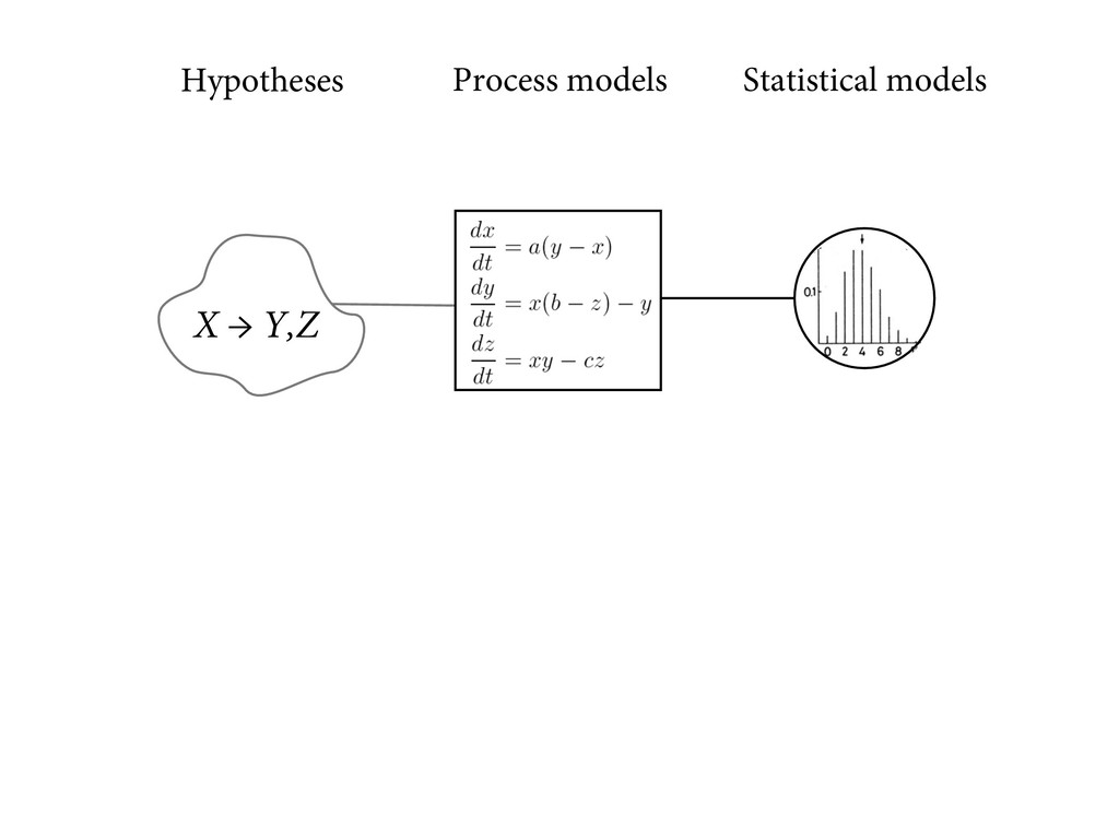 X → Y,Z Hypotheses Process models Statistical m...