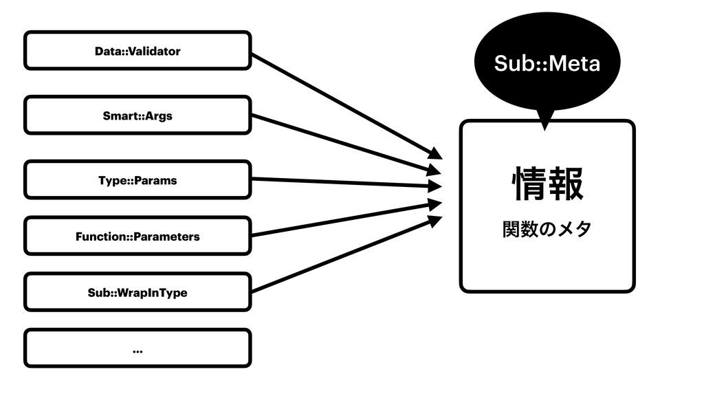 ใ ؔͷϝλ Sub::Meta Data::Validator Smart::Args ...