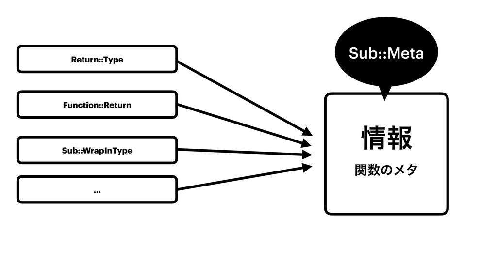 ใ ؔͷϝλ Sub::Meta Return::Type Function::Retur...