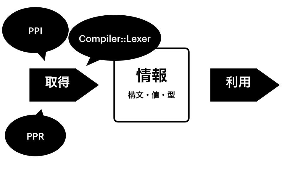 ใ ߏจɾɾܕ औಘ ར༻ PPI Compiler::Lexer PPR