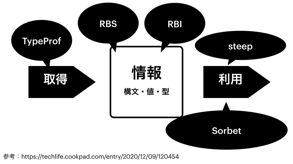 ใ ߏจɾɾܕ औಘ ར༻ RBS steep Sorbet RBI TypeProf ...