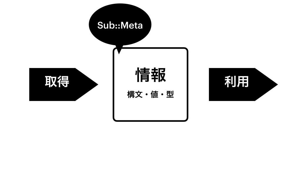 ใ ߏจɾɾܕ औಘ ར༻ Sub::Meta