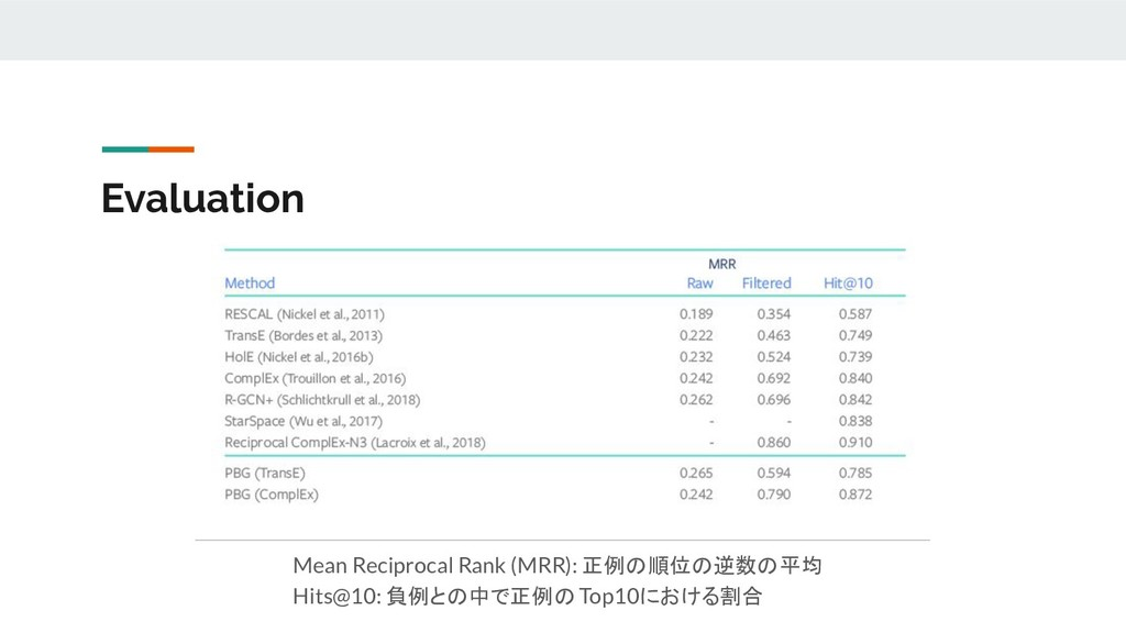 Evaluation Mean Reciprocal Rank (MRR): 正例の順位の逆数...