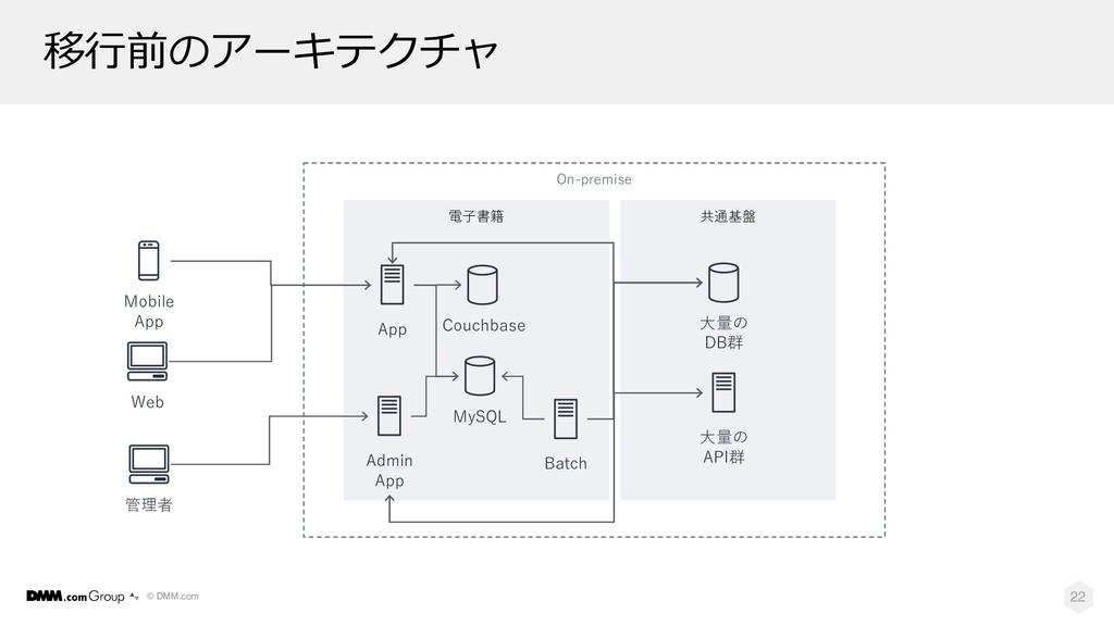 © DMM.com 電⼦書籍 共通基盤 移⾏前のアーキテクチャ 22 MySQL ⼤量の AP...