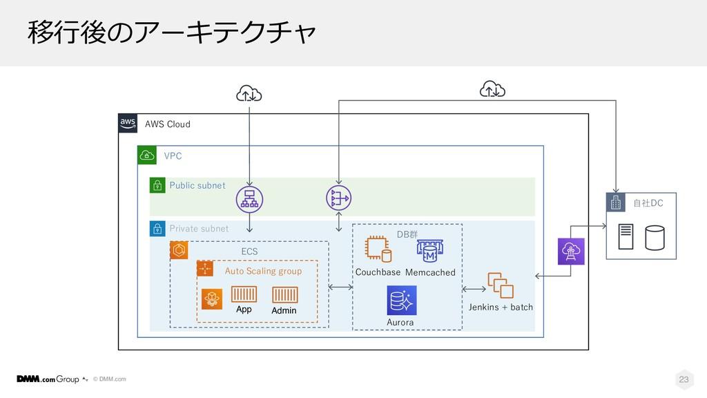 © DMM.com 移⾏後のアーキテクチャ 23 AWS Cloud VPC Public s...
