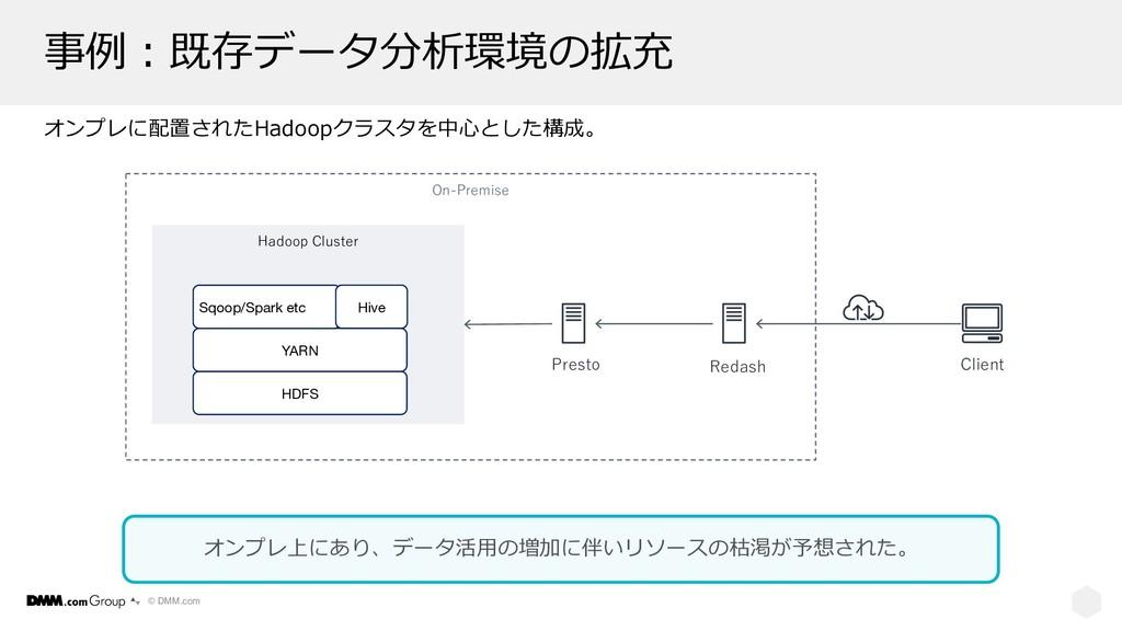 © DMM.com 事例︓既存データ分析環境の拡充 オンプレに配置されたHadoopクラスタを...