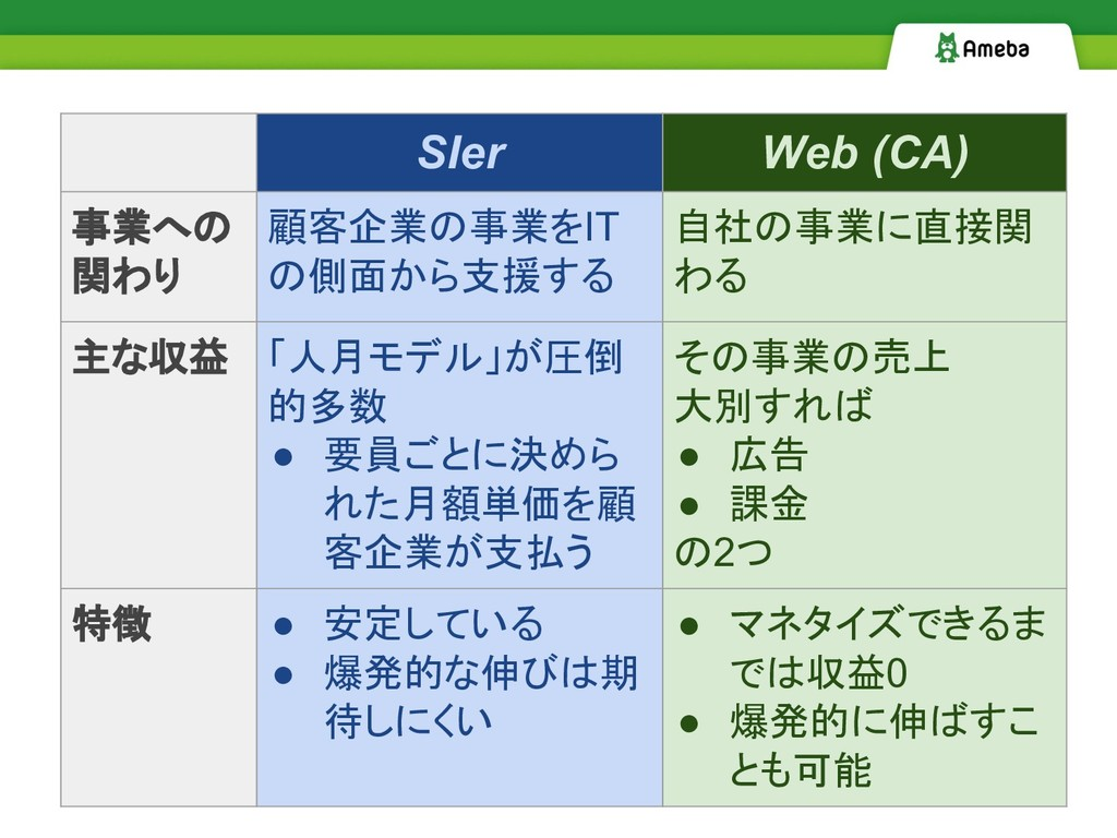 SIer Web (CA) 事業への 関わり 顧客企業の事業をIT の側面から支援する 自社の...