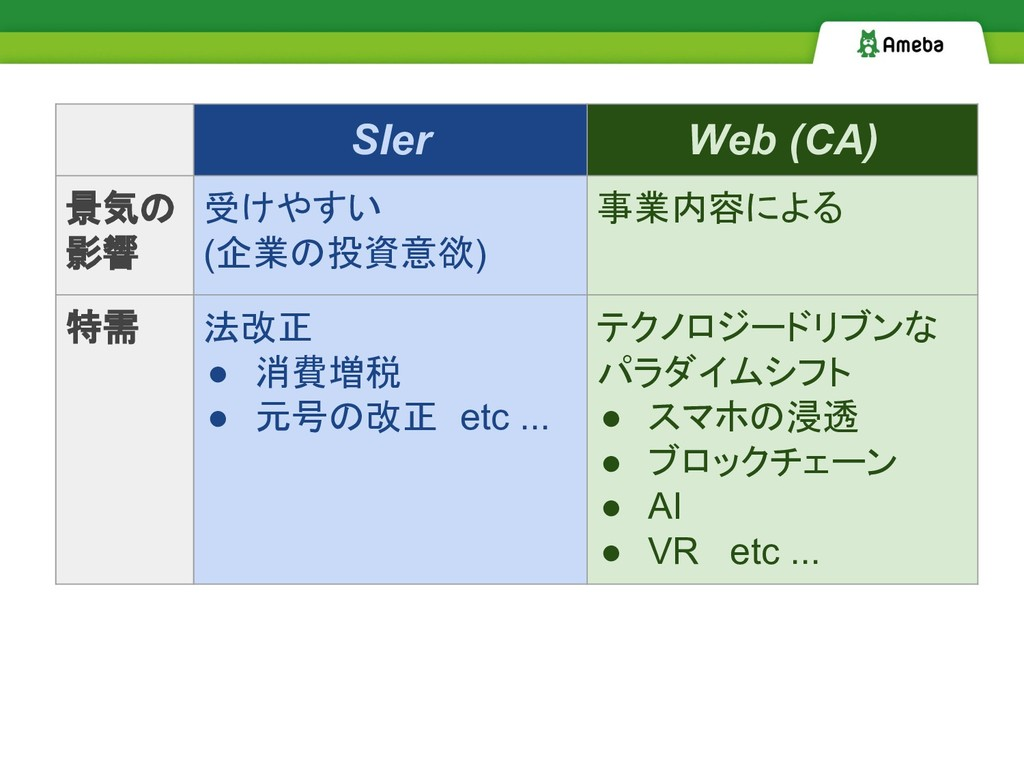 SIer Web (CA) 景気の 影響 受けやすい (企業の投資意欲) 事業内容による 特需...
