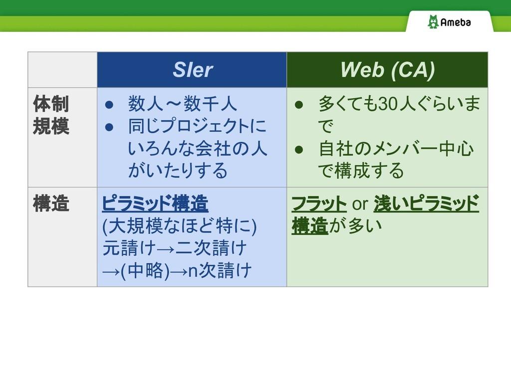 SIer Web (CA) 体制 規模 ● 数人〜数千人 ● 同じプロジェクトに いろんな会社...