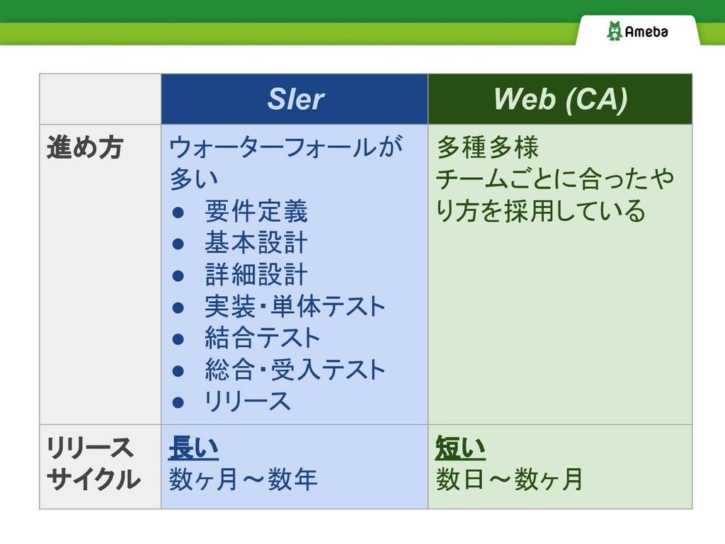 SIer Web (CA) 進め方 ウォーターフォールが 多い ● 要件定義 ● 基本設計 ●...