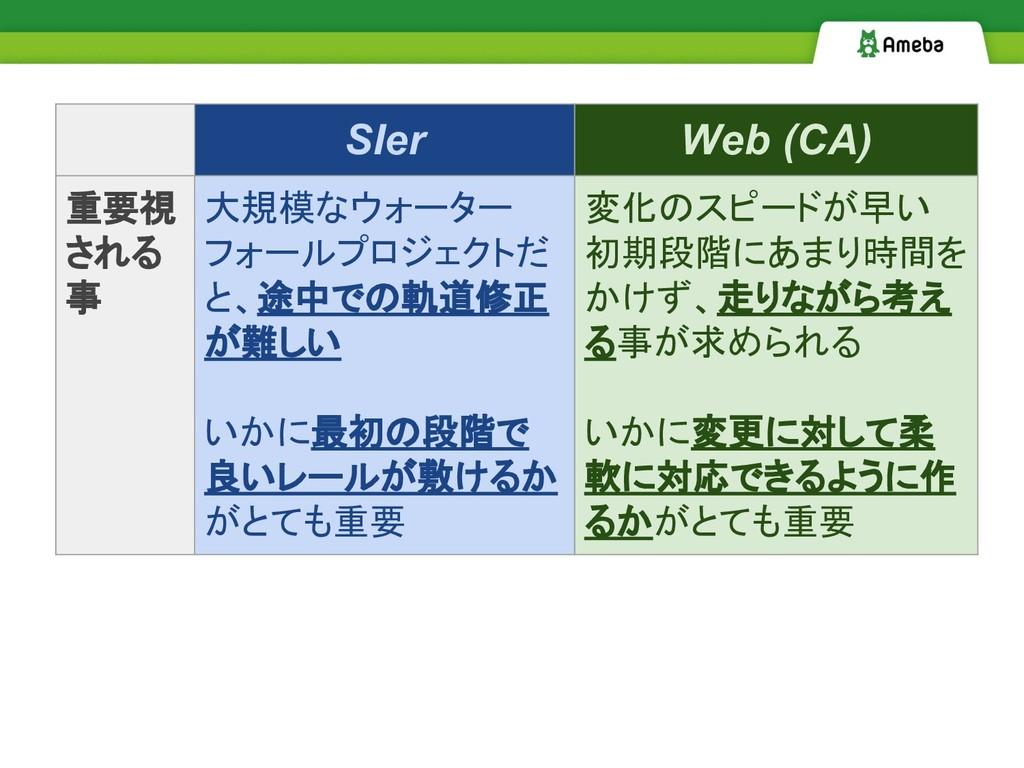 SIer Web (CA) 重要視 される 事 大規模なウォーター フォールプロジェクトだ と...