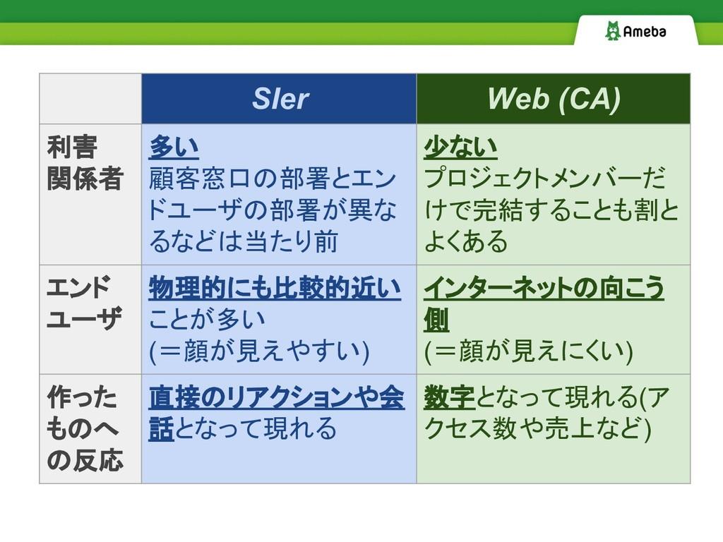 SIer Web (CA) 利害 関係者 多い 顧客窓口の部署とエン ドユーザの部署が異な る...