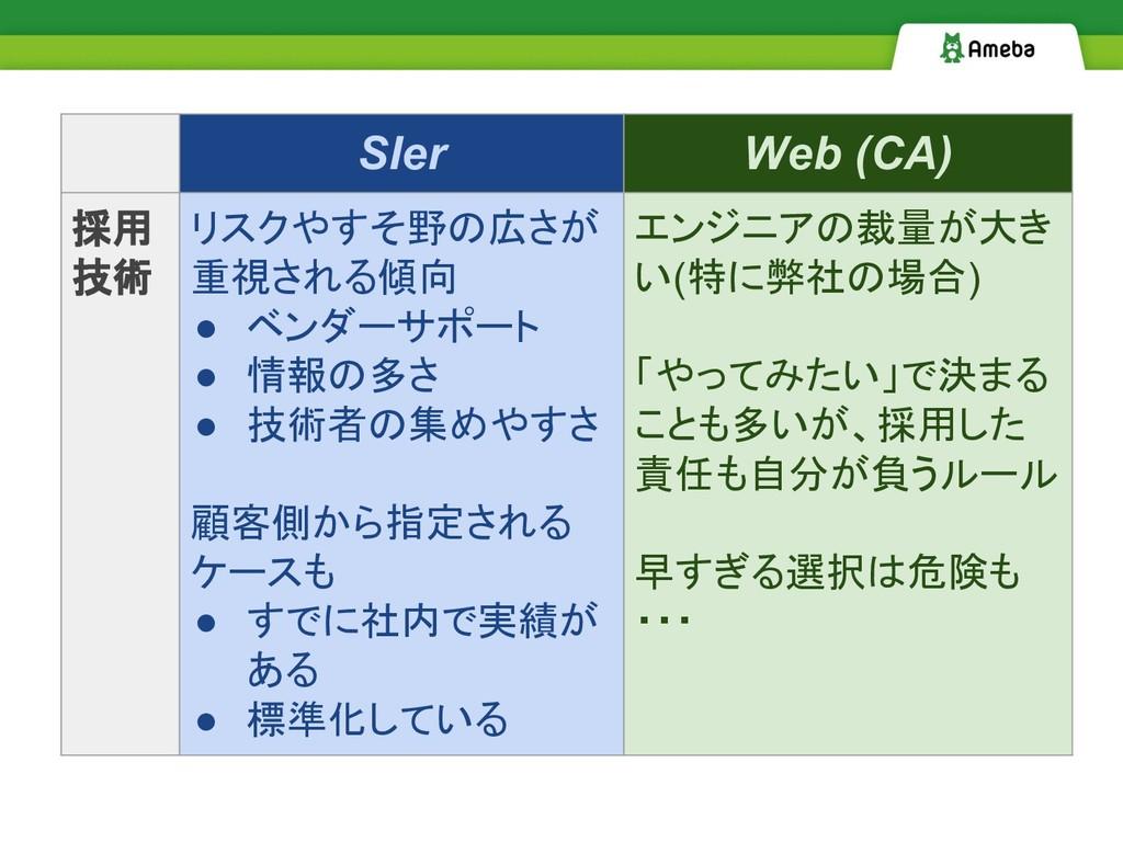SIer Web (CA) 採用 技術 リスクやすそ野の広さが 重視される傾向 ● ベンダーサ...