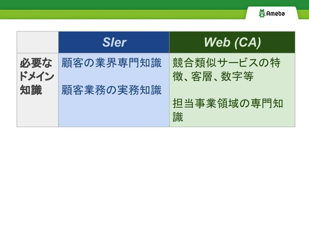 SIer Web (CA) 必要な ドメイン 知識 顧客の業界専門知識 顧客業務の実務知識 競...