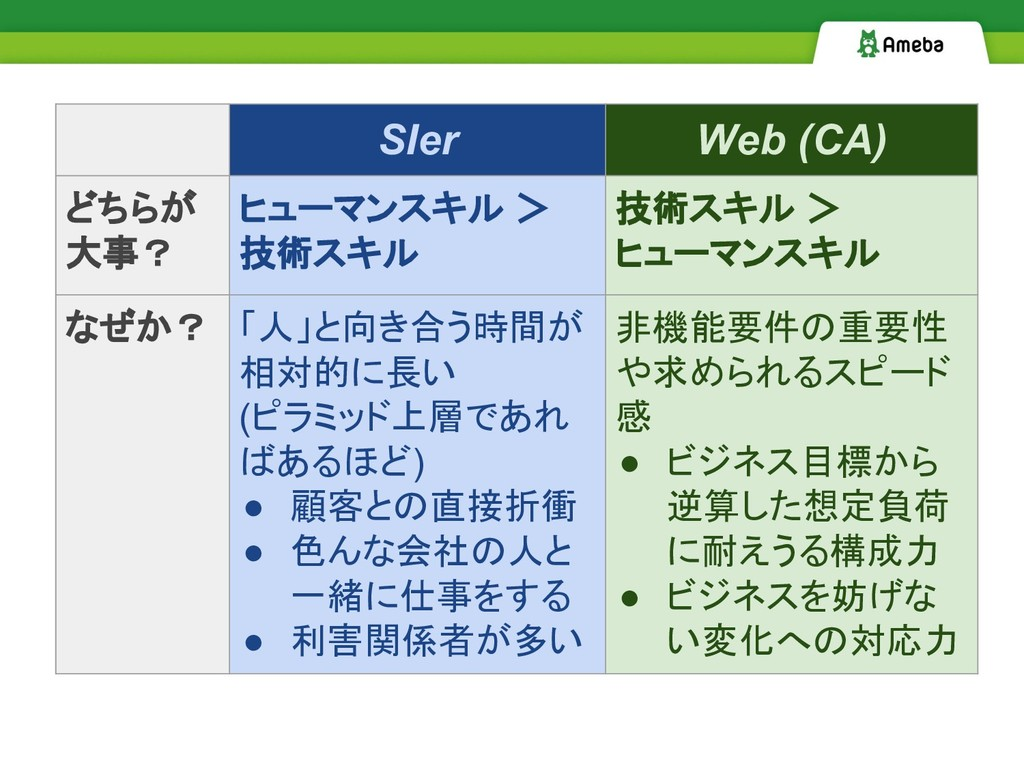 SIer Web (CA) どちらが 大事? ヒューマンスキル > 技術スキル 技術スキル >...