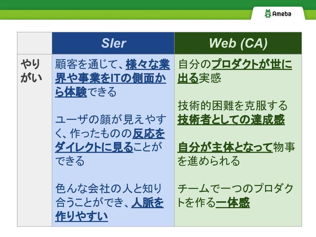 SIer Web (CA) やり がい 顧客を通じて、様々な業 界や事業をITの側面か ら体験...
