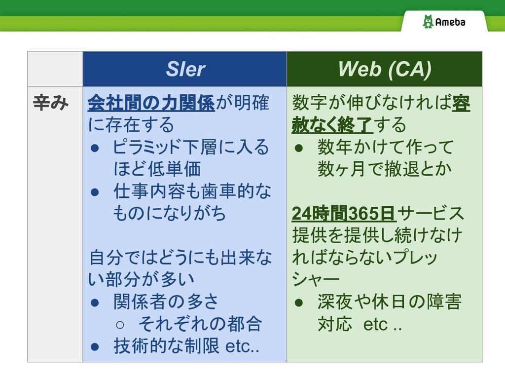 SIer Web (CA) 辛み 会社間の力関係が明確 に存在する ● ピラミッド下層に入る ...