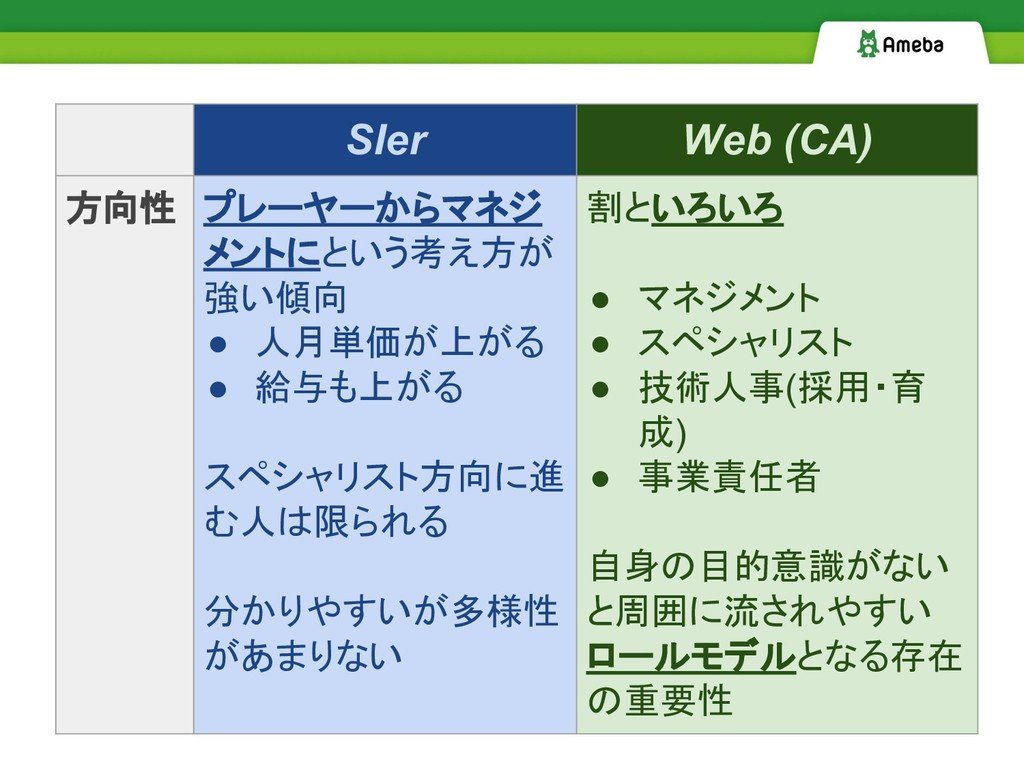 SIer Web (CA) 方向性 プレーヤーからマネジ メントにという考え方が 強い傾向 ●...