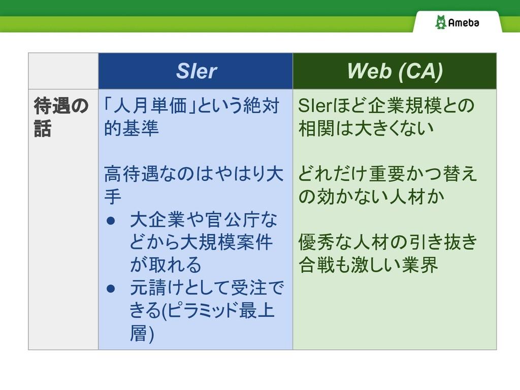 SIer Web (CA) 待遇の 話 「人月単価」という絶対 的基準 高待遇なのはやはり大 ...