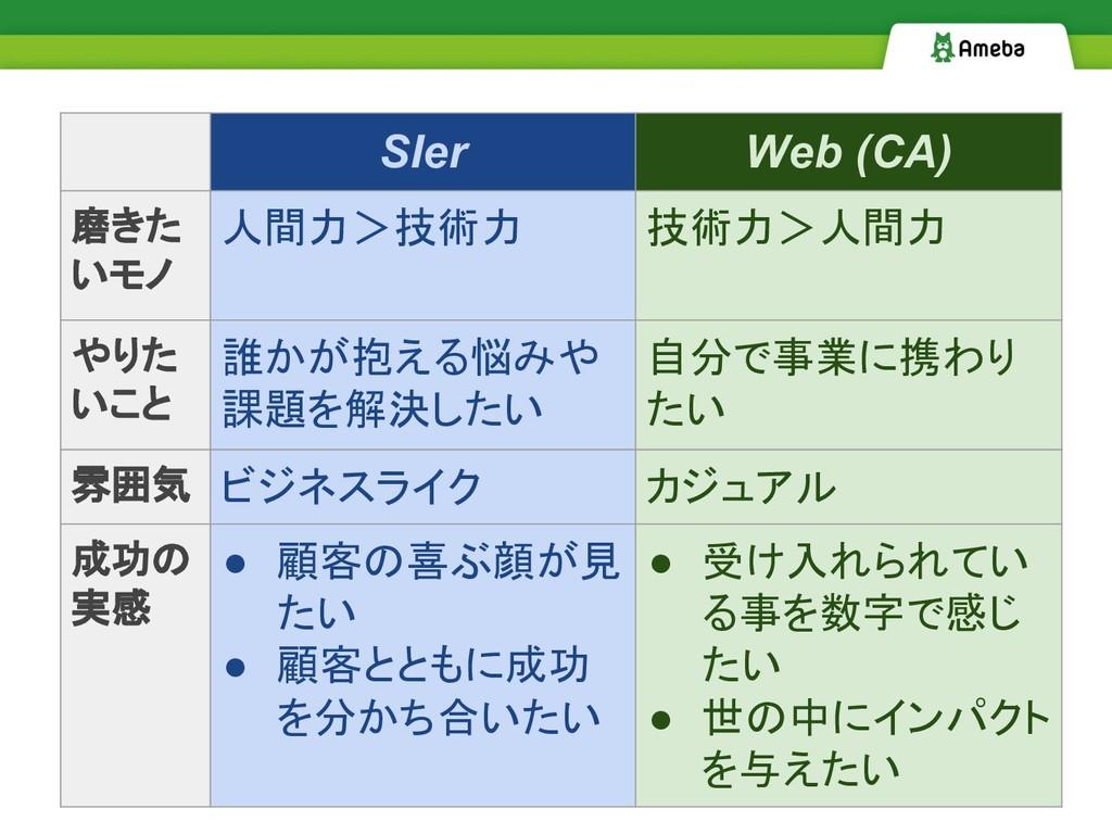 SIer Web (CA) 磨きた いモノ 人間力>技術力 技術力>人間力 やりた いこと 誰...