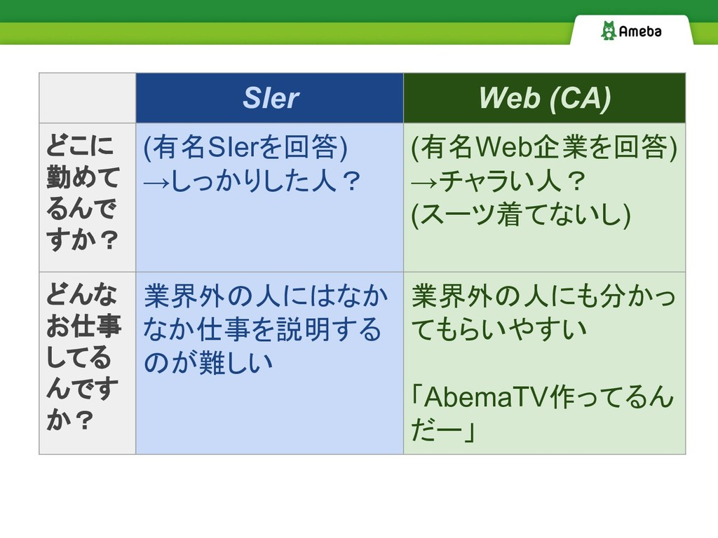 SIer Web (CA) どこに 勤めて るんで すか? (有名SIerを回答) →しっかり...
