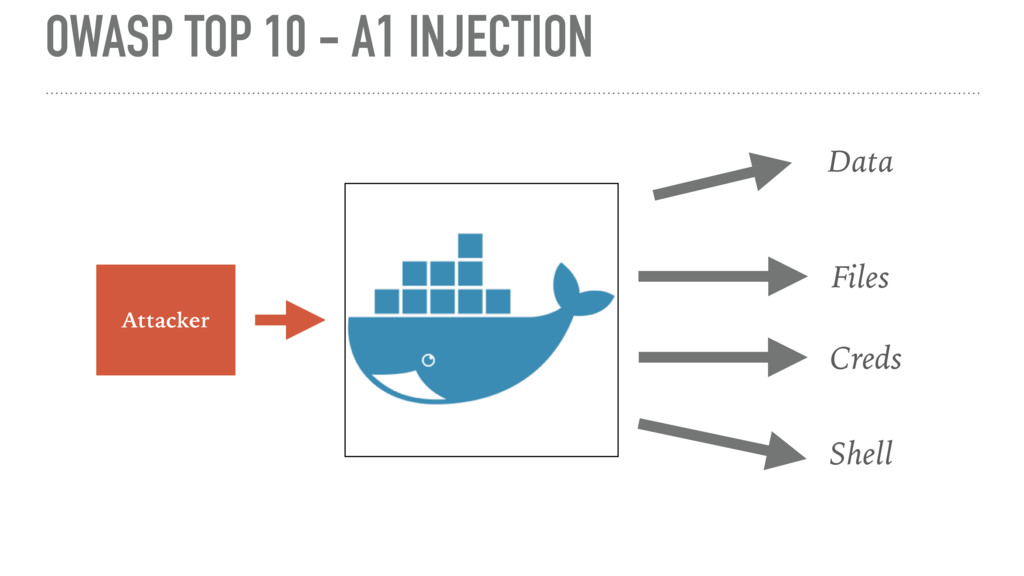 OWASP TOP 10 - A1 INJECTION Attacker Data Files...
