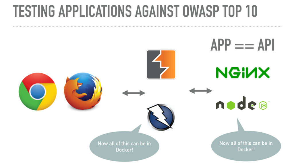 TESTING APPLICATIONS AGAINST OWASP TOP 10 Now a...