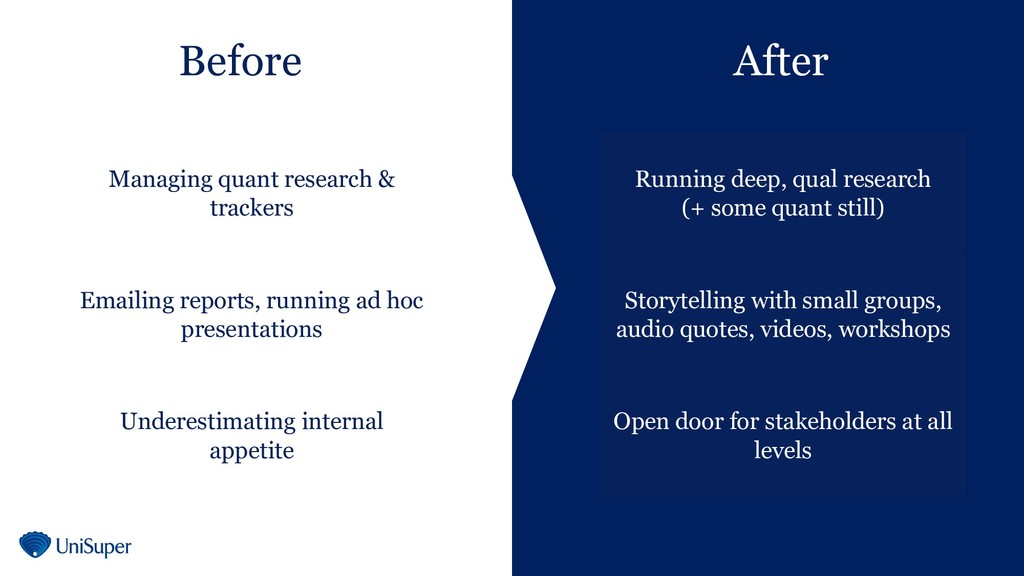 Before After Managing quant research & trackers...