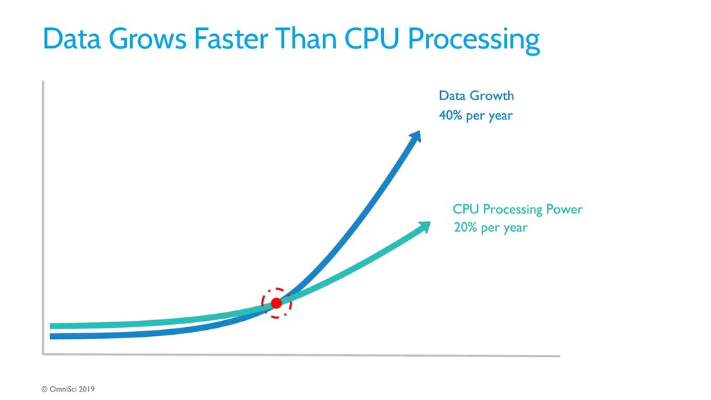 Data Grows Faster Than CPU Processing